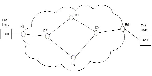 IP Domain Network