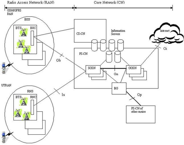 Struktur GPRS core network